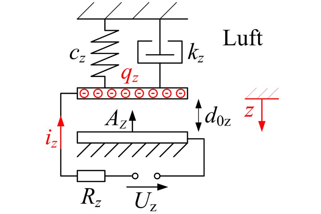 Elektro-mechanische Modellierung