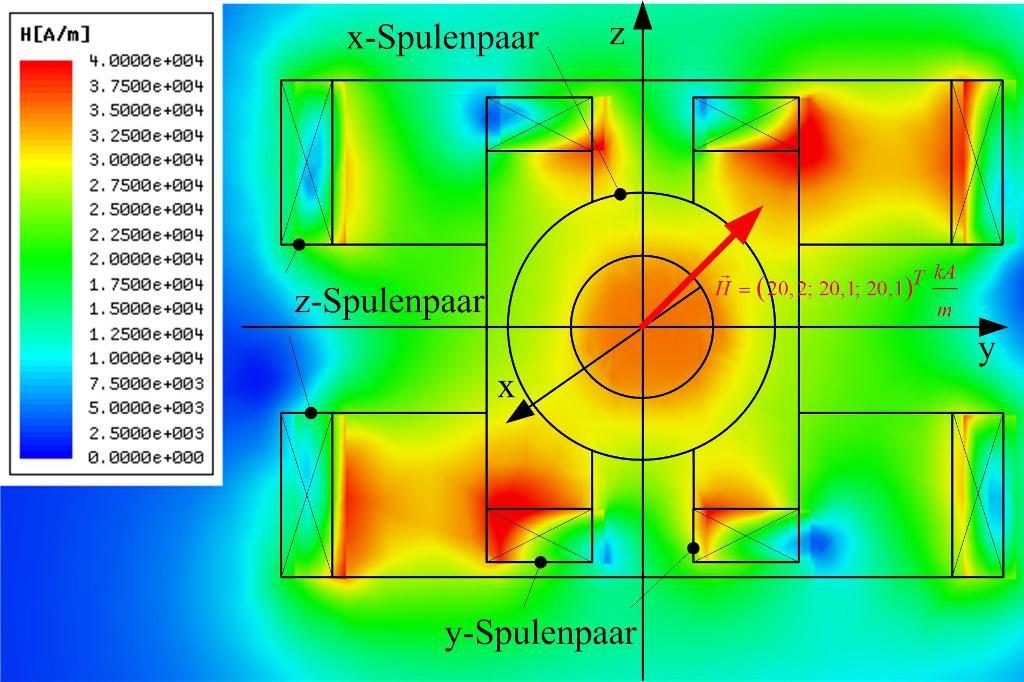 FEM-Simulation eines 3-achsigen magnetischen Mikrosystems